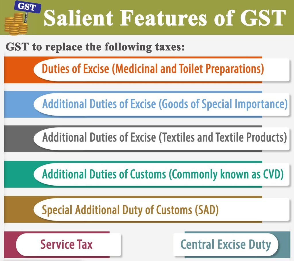 gst features